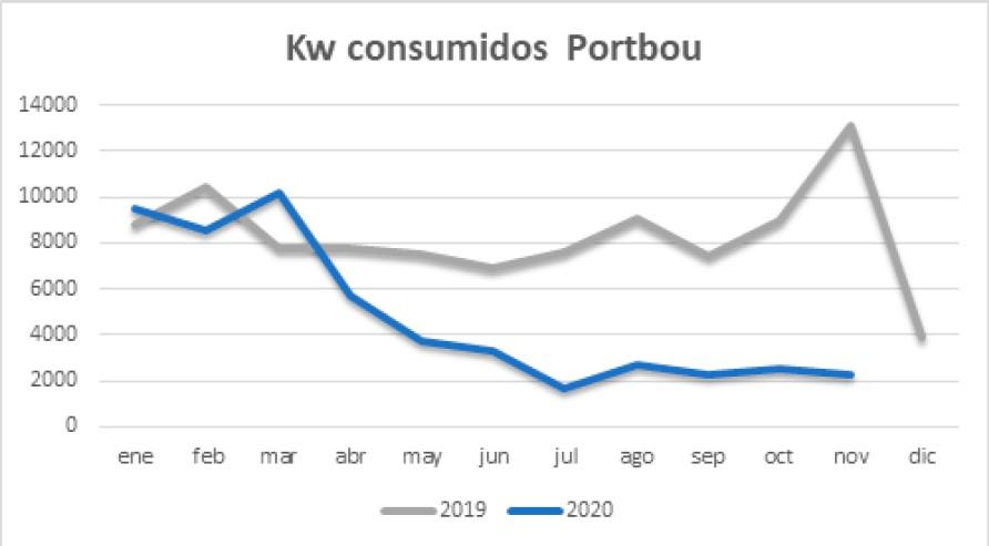 Ahorro consumo sostenibilidad